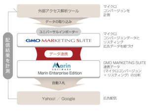 GMO MARKETING SUITE